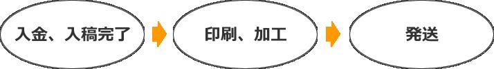 touchaku